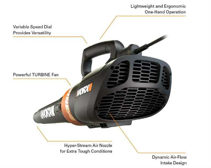 Worx WG591 Features in Detail